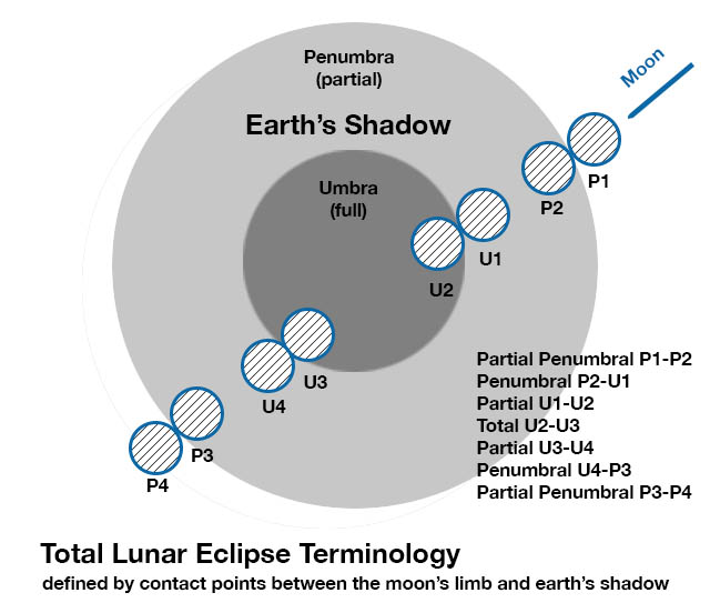 Framing and tracking a lunar eclipse @ not so bad